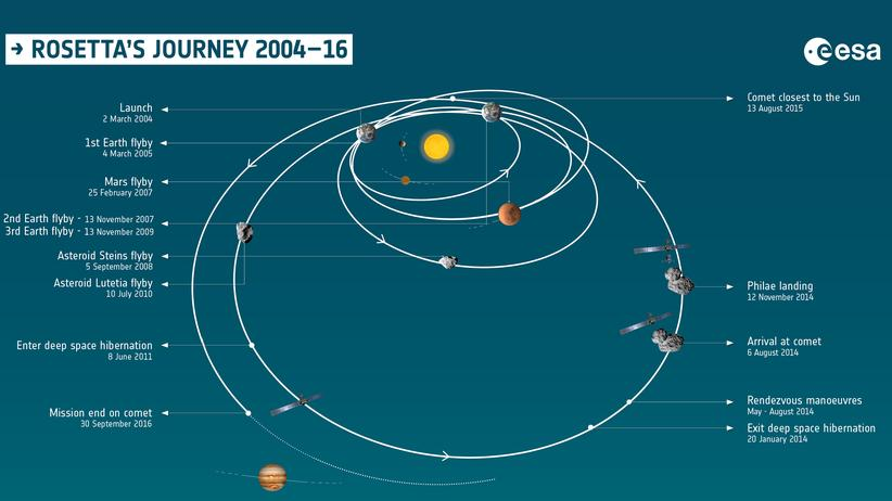 Rosetta-Mission Sonde Komet Tschuri Landung Esa