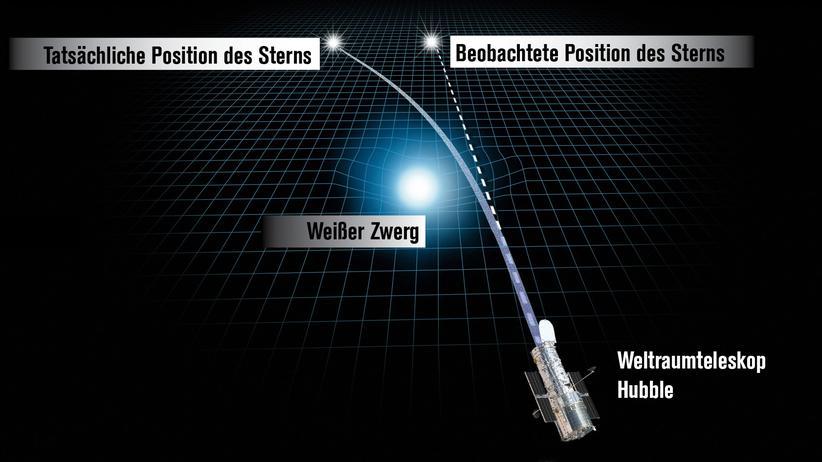 Relativitätstheorie: Einstein bewiesen – schon wieder!