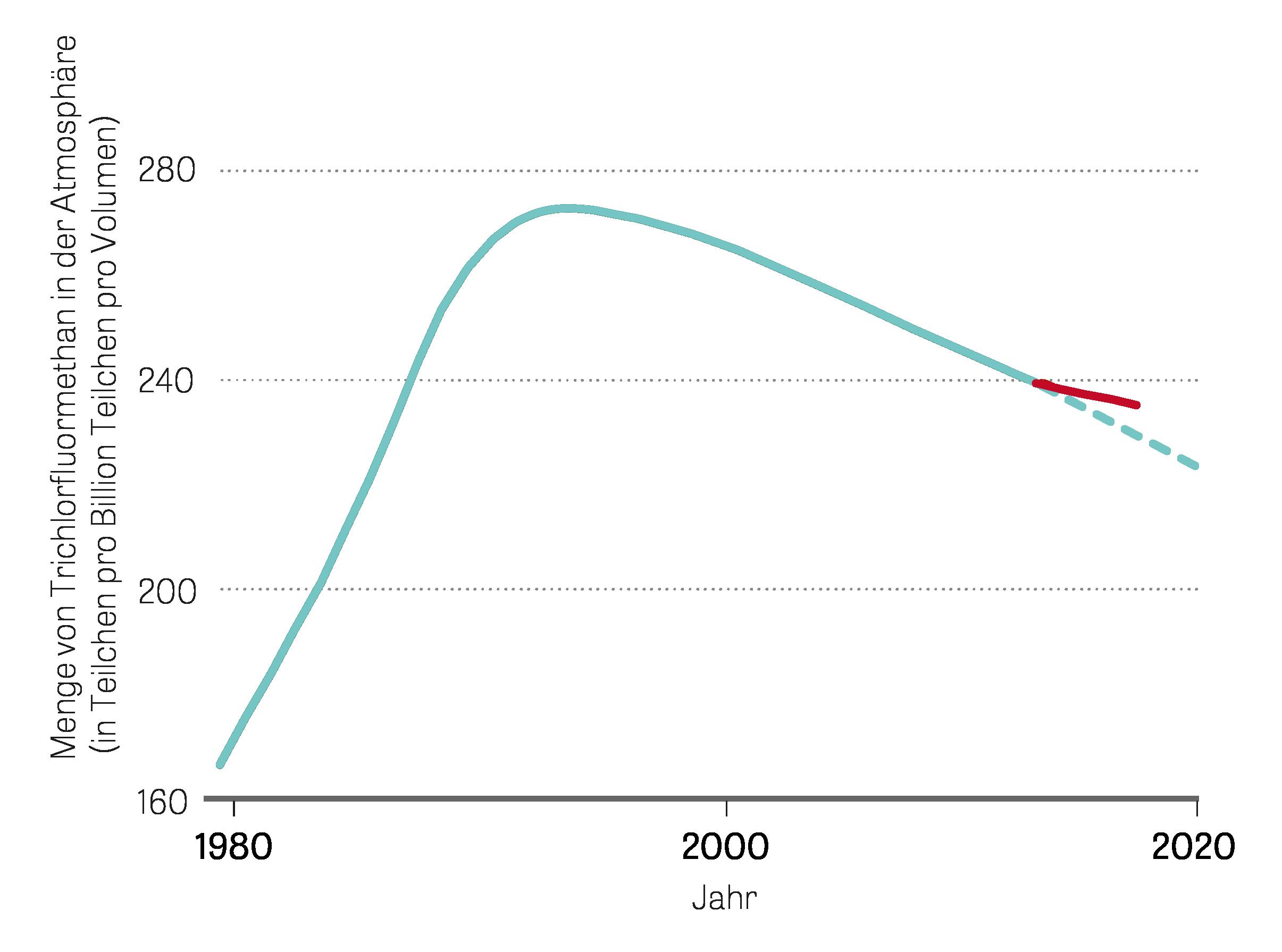 Ozonloch: Fluorchlorkohlenwasserstoffe (FCKW) sind seit 1989 international geächtet. Viele Staaten hielten sich an den Verzicht, mittlerweile ist die Herstellung gar verboten. Die FCKW-Belastung in der Atmosphäre ist daher zurückgegangen. Zuletzt allerdings nicht so stark, wie vorhergesagt.