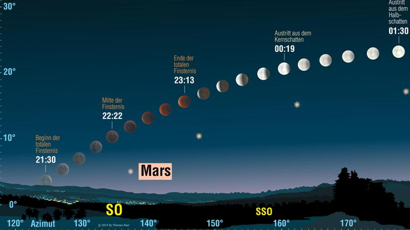 Totale Mondfinsternis: Verlauf der totalen Mondfinsternis in der Nacht vom 27. auf den 28. Juli 2018