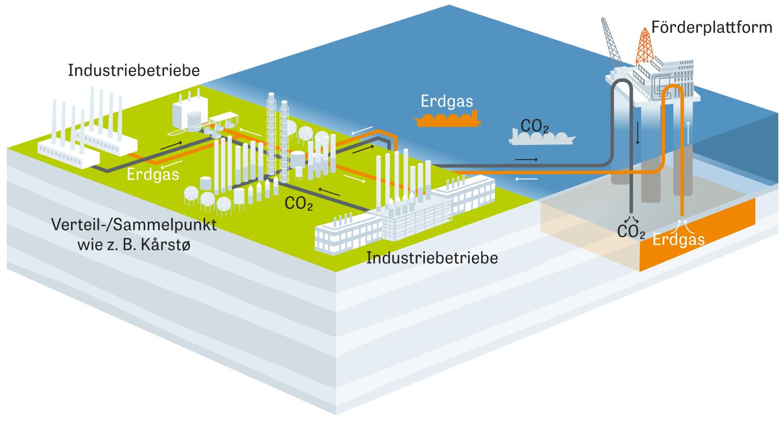 Treibhausgase: Wie die technische Infrastruktur der Erdgasförderung für die Entsorgung von CO2 zu nutzen ist.