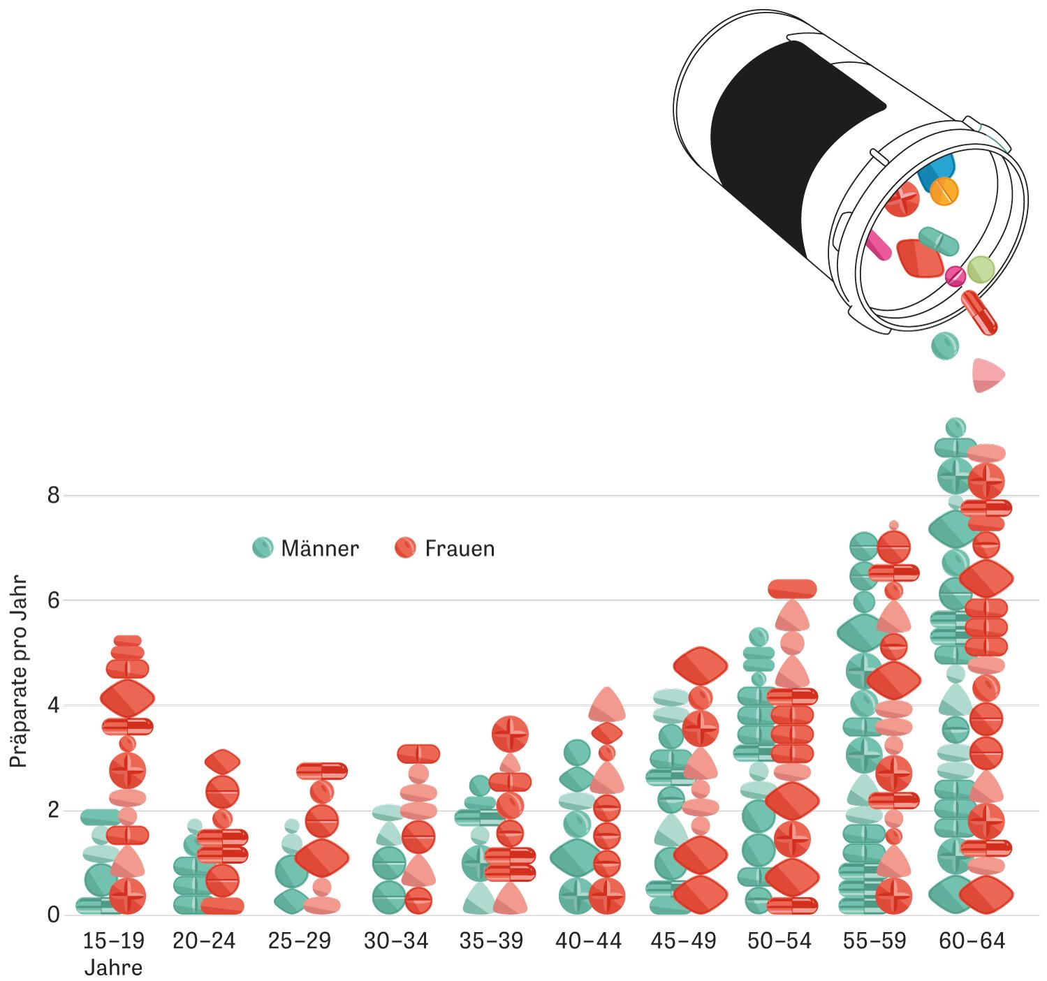 Medikamente: Männer im Alter von 60 bis 64 Jahren bekamen mit durchschnittlich 9,5 Präparaten pro Person die meisten Medikamente verordnet (angegeben ist die Anzahl der Präparate pro Erwerbsperson im Jahr 2018).
