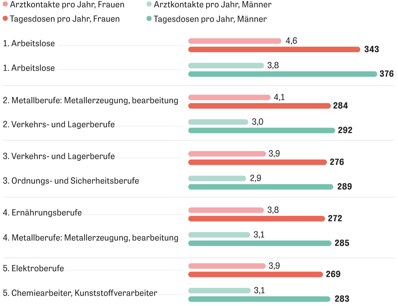 Medikamente: Arbeitslose bekommen die meisten Medikamente verschrieben, sie gehen auch am häufigsten zum Arzt – angegeben sind die durchschnittlichen Tagesdosen sowie die Arztkontakte im Jahr 2018. Wir zeigen jeweils die fünf Berufe, in denen die meisten Medikamente verordnet wurden.