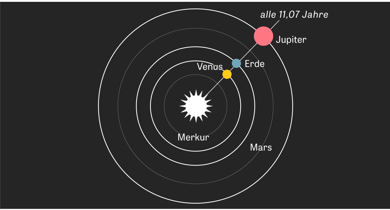 Alle elf Jahre stehen drei Planeten in einer Linie zur Sonne (oben). Zu- und Abnahme der Sonnenflecken folgen demselben Takt (unten).