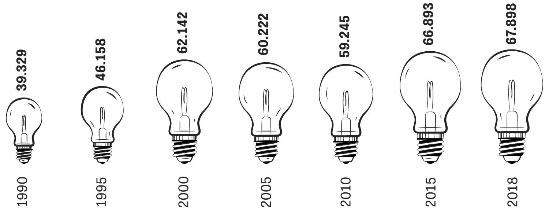 Patente: Beim Deutschen Patent- und Markenamt gingen im vergangenen Jahr fast 68.000 Patentanmeldungen ein. Rund 70 Prozent davon wurden aus dem Inland eingereicht. Die meisten ausländischen Anmeldungen kamen aus Japan, den USA und Südkorea.