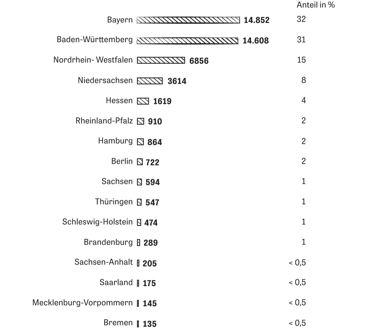 Patente: Der Großteil der deutschen Patentanmeldungen kommt, wie schon seit vielen Jahren, aus Süddeutschland.
