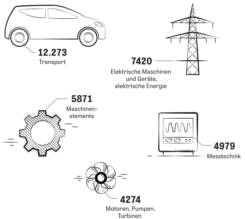 Patente: In Deutschland stammt ein Großteil der Anmeldungen aus der Automobilindustrie.