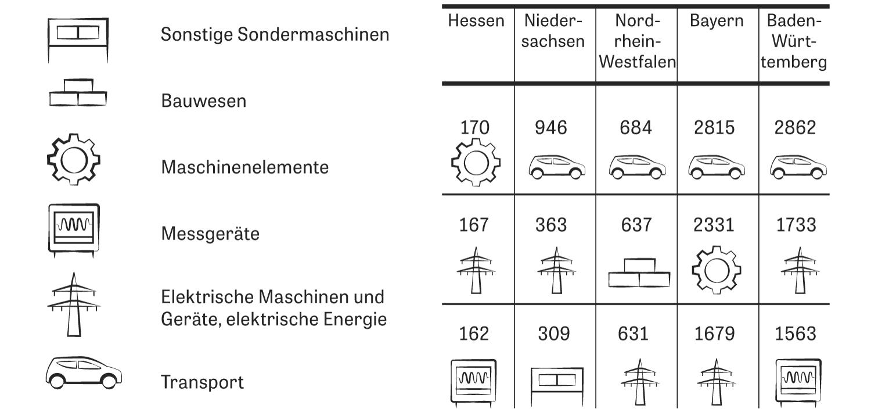 Patente: Nur in Hessen liegt nicht die Automobilindustrie vorn. Mehr Vielfalt zeigt sich erst auf den Plätzen zwei und drei.