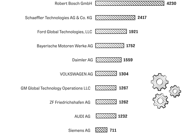 Patente: Wenn man Zulieferer mitzählt, so stammen neun von zehn der Unternehmen mit den deutschlandweit meisten Anmeldungen aus welcher Branche? Sie ahnen es bereits.