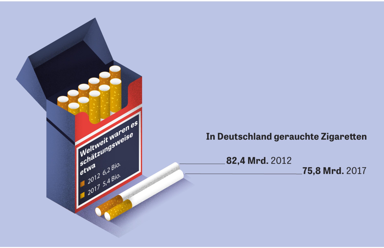 Zigaretten: Insgesamt rauchen weltweit mehr als 1,1 Milliarden Menschen täglich. Im Schnitt zünden sie sich pro Tag 15 Zigaretten an.