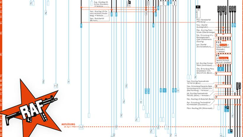 Infografik: Deutscher Terror