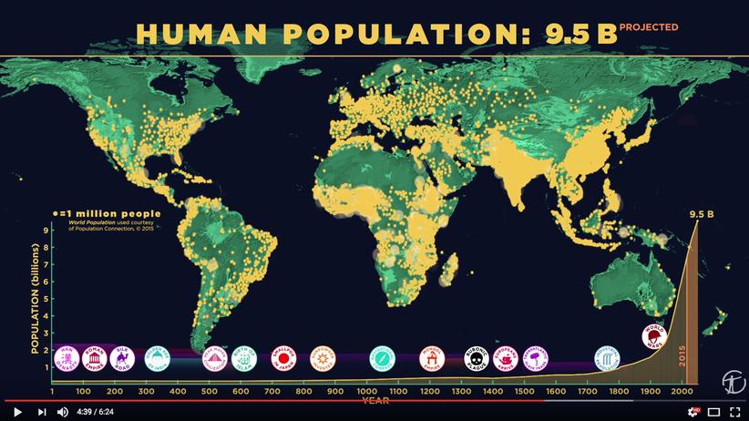 Bevölkerungsentwicklung: Menschheitsgeschichte: sechs Minuten – Welterobern: 20 Sekunden