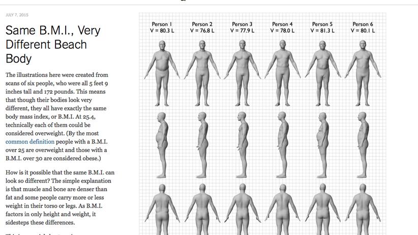 Body-Mass-Index: Gleicher BMI, sehr unterschiedlicher Body