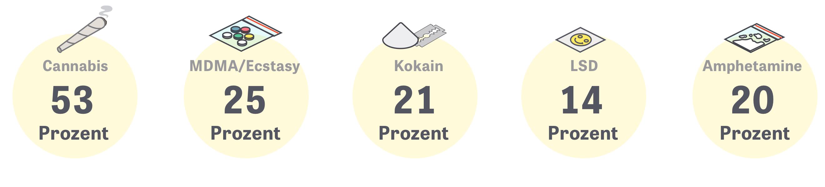 Global Drug Survey: Befragt wurden rund 48.000 Menschen in Deutschland, die angaben, psychoaktive Substanzen genommen zu haben.