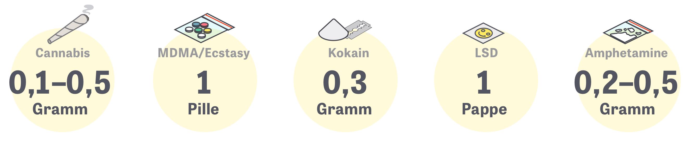 Global Drug Survey: Wie viel haben Sie an einem Tag oder Abend konsumiert?