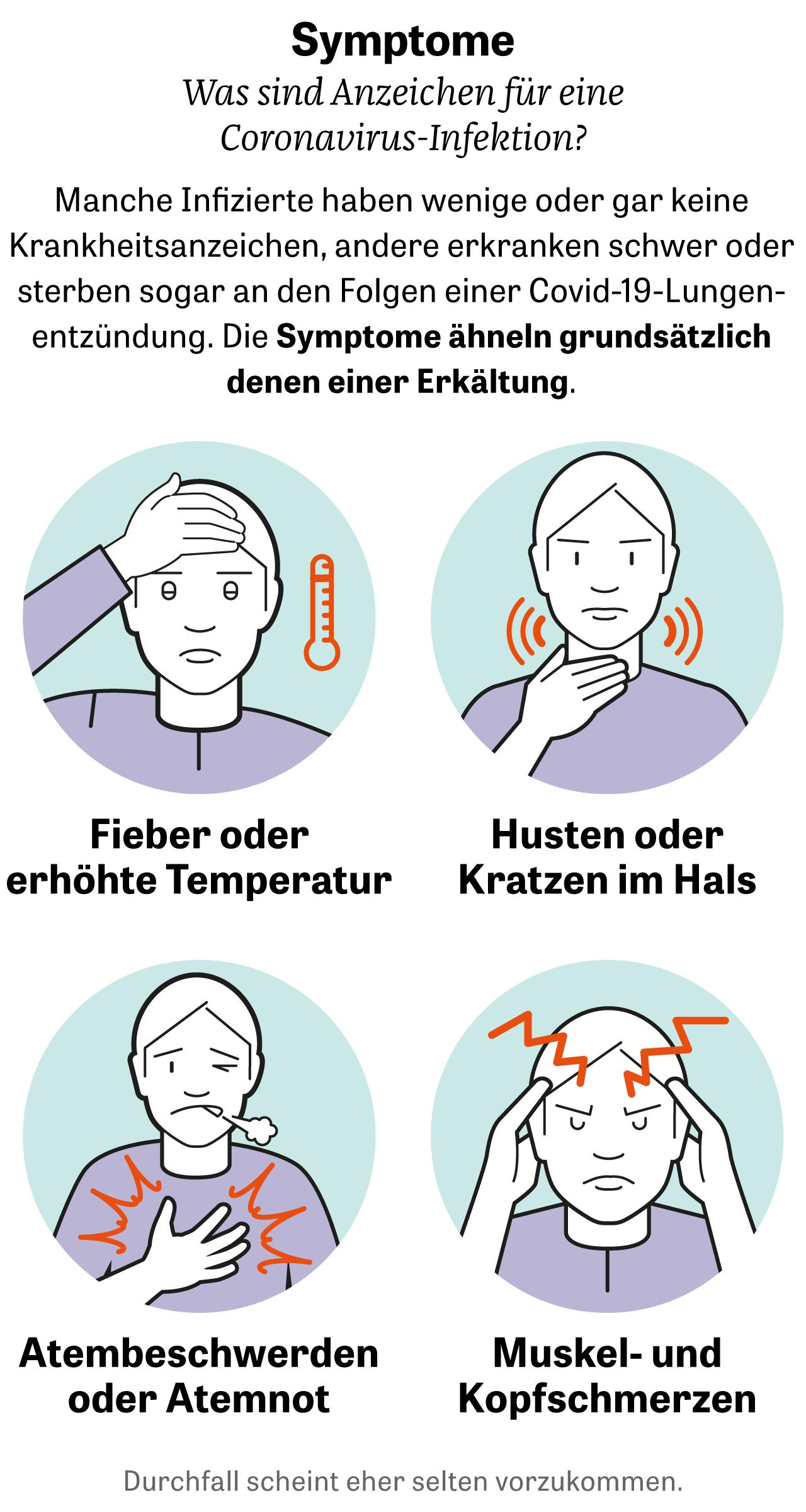 Corona Symptome Husten