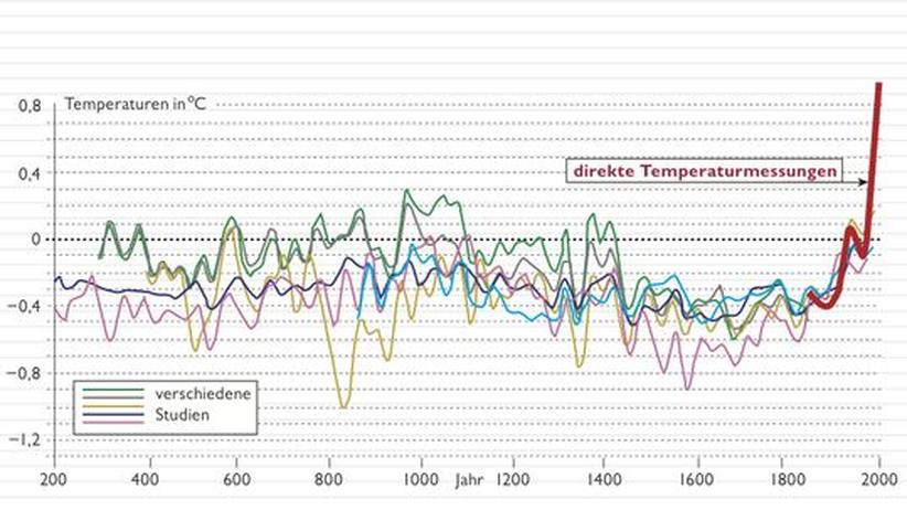 """Im Streit um den Klimawandel spielt sie eine wichtige Rolle: Die """"Hockeyschläger-Kurve"""", die den Temperaturverlauf der vergangenen Jahrhunderte darstellt (Quelle: PNAS)"""