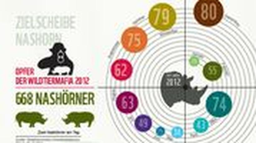 WWF Nashorn-Wilderei Afrika