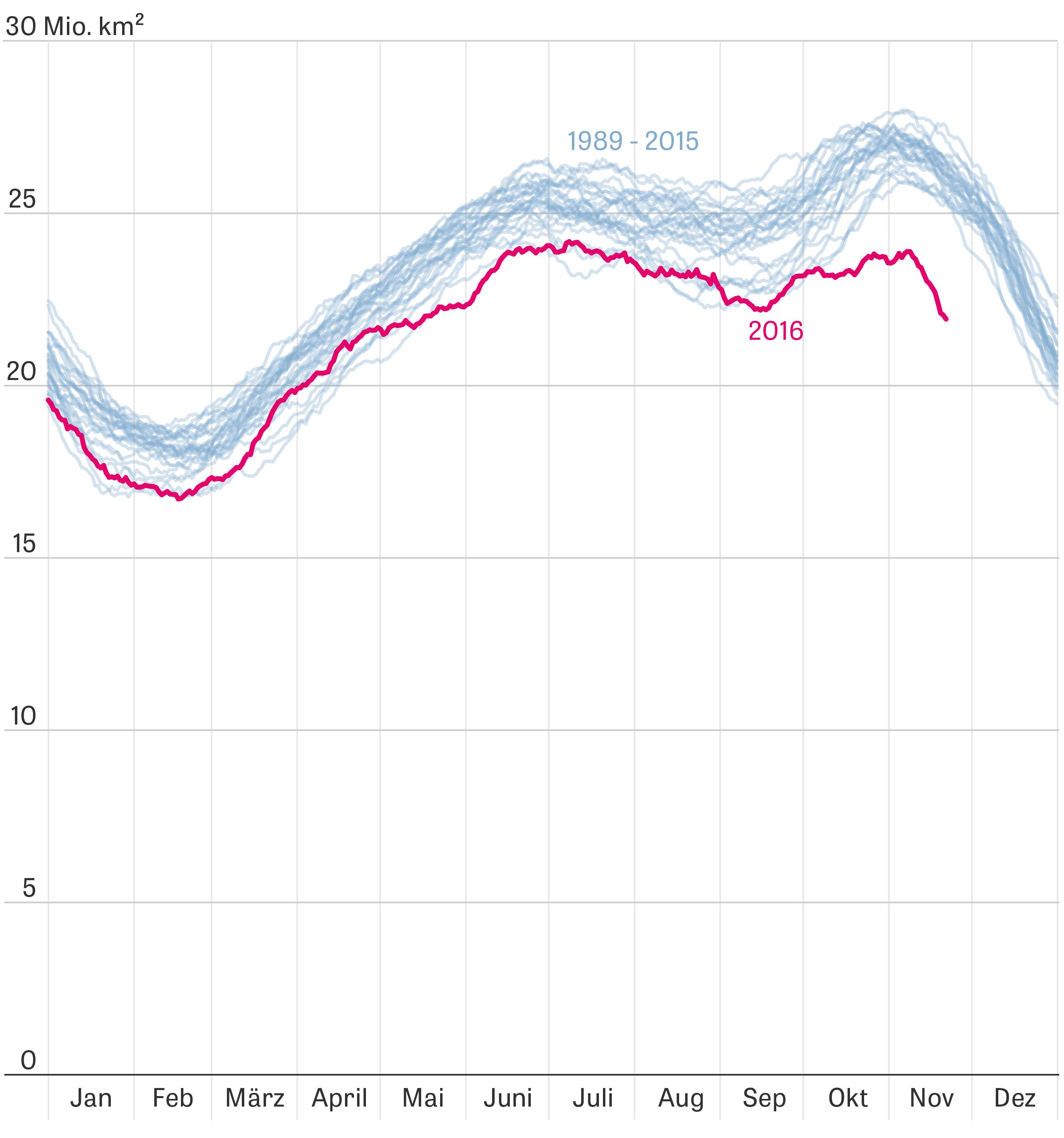 Klimawandel: Die Kurve zeichnet nach, wie viel Fläche der Erde an Nord- und Südpol im Jahresverlauf mit Meereis bedeckt ist. In diesem Jahr hat sie dramatisch abgenommen, wie die rote Linie zeigt.
