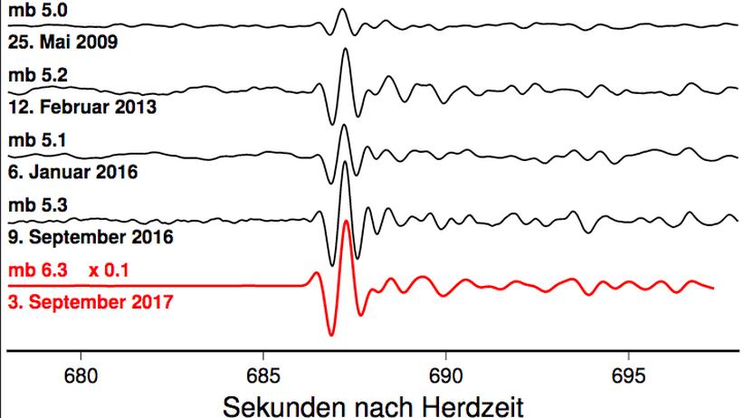 Wasserstoffbombe: Die Grafik zeigt die Stärke der Erdbeben, die die unterschiedlichen Explosionen in Nordkoreas Untergrund ausgelöst haben. Der große Impuls in der Bildmitte entspricht dem Signal der Explosion in zirka 8.000 Kilometern Entfernung. Weil die Explosion vom 3. September 2017 (rote Kurve) so viel stärker war als alle vorherigen, hat das GFZ die Amplitude bei diesem Ereignis um einen Faktor 10 verkleinert.