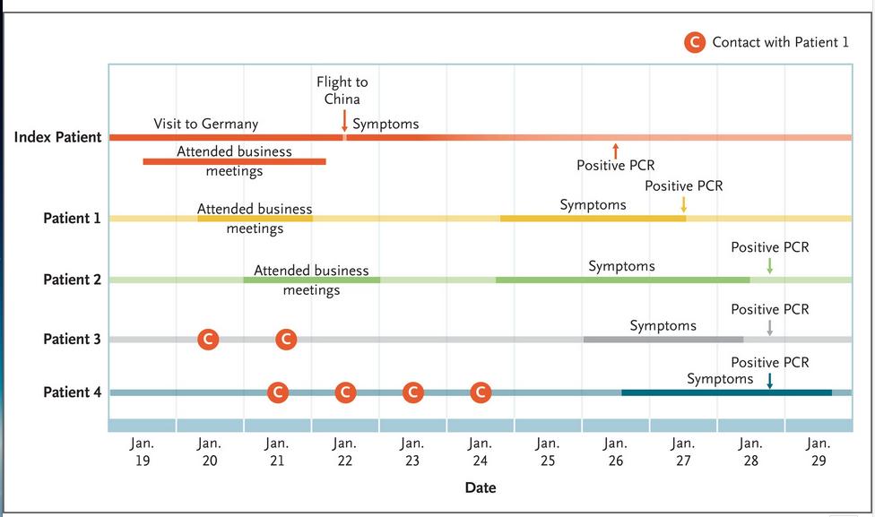 Coronavirus en Bavière: le graphique montre lequel des employés Webasto infectés par le coronavirus a été en contact avec le patient null (ici: index patient, rouge). Il est intéressant de noter que les patients 3 et 4 n'ont eu de contact qu'avec le patient 1 (ici marqué C). La femme ne peut donc pas l'avoir infectée.