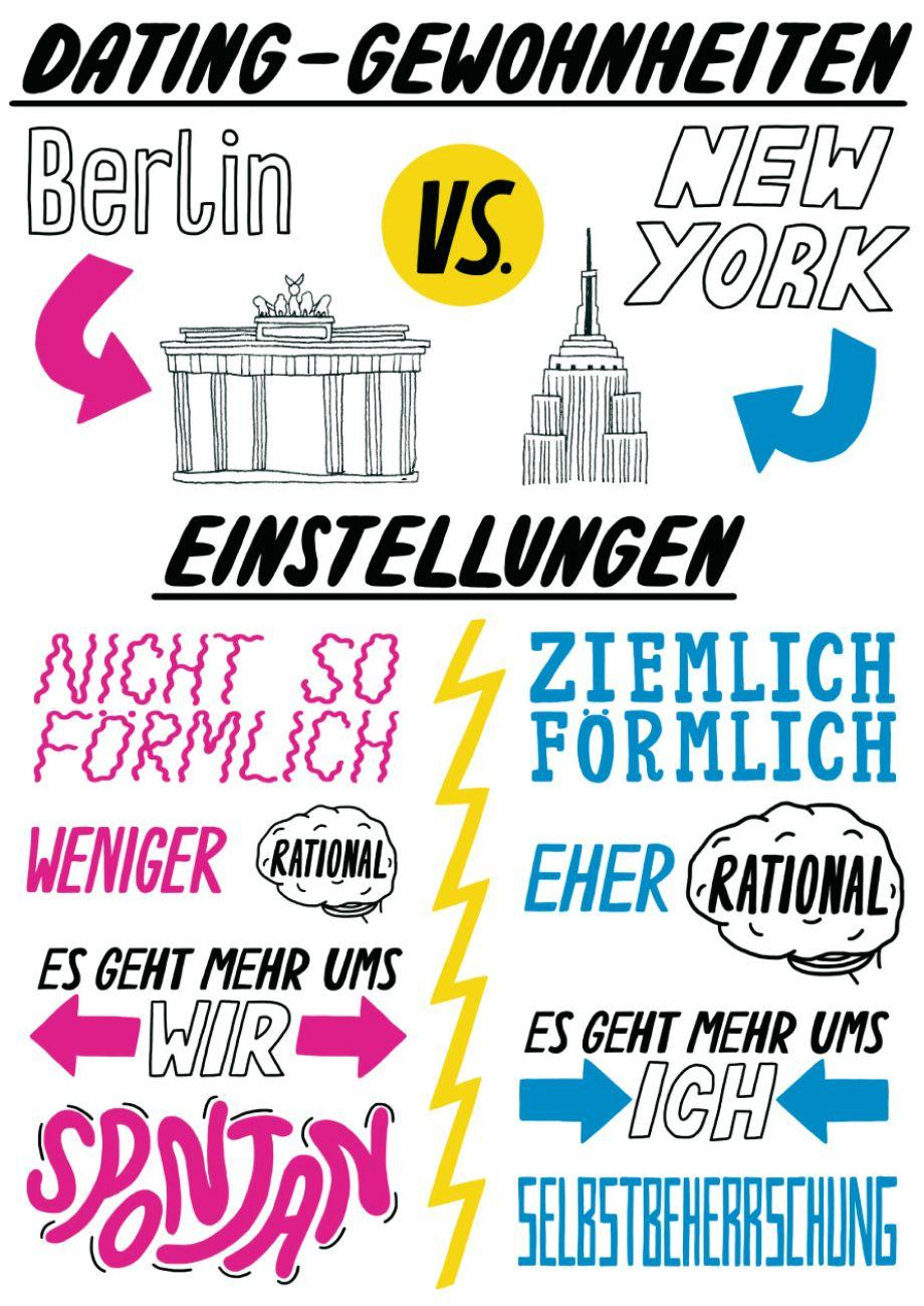 Datingverhalten in Berlin und New York
